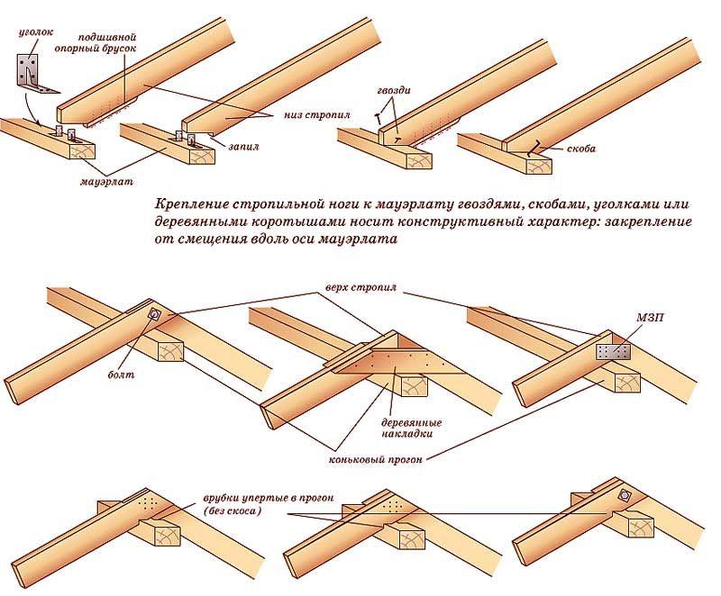 крыша2