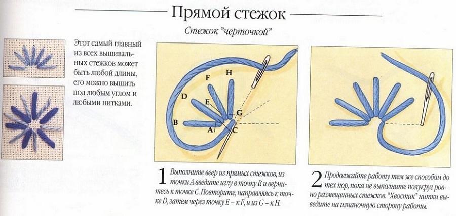 uroki-vishivki-3